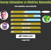George Edmundson vs Dimitrios Giannoulis h2h player stats