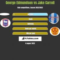 George Edmundson vs Jake Carroll h2h player stats