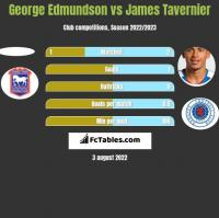 George Edmundson vs James Tavernier h2h player stats