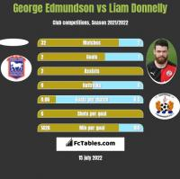 George Edmundson vs Liam Donnelly h2h player stats