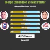 George Edmundson vs Matt Polster h2h player stats