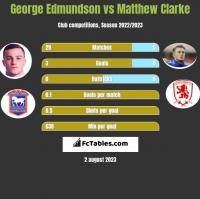 George Edmundson vs Matthew Clarke h2h player stats