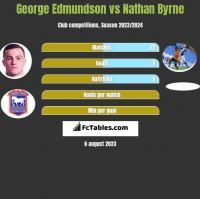 George Edmundson vs Nathan Byrne h2h player stats