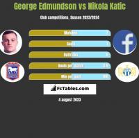 George Edmundson vs Nikola Katic h2h player stats
