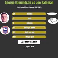George Edmundson vs Joe Bateman h2h player stats