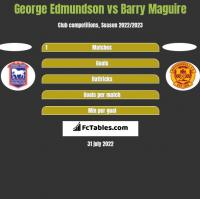 George Edmundson vs Barry Maguire h2h player stats