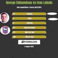 George Edmundson vs Ivan Lobato h2h player stats