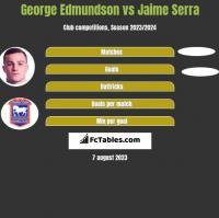 George Edmundson vs Jaime Serra h2h player stats
