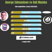 George Edmundson vs Bali Mumba h2h player stats