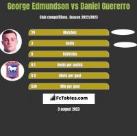 George Edmundson vs Daniel Guererro h2h player stats