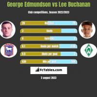 George Edmundson vs Lee Buchanan h2h player stats