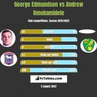 George Edmundson vs Andrew Omobamidele h2h player stats