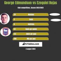 George Edmundson vs Ezequiel Rojas h2h player stats