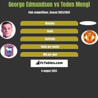 George Edmundson vs Teden Mengi h2h player stats