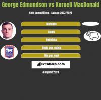 George Edmundson vs Kornell MacDonald h2h player stats