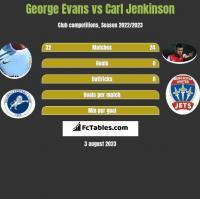 George Evans vs Carl Jenkinson h2h player stats