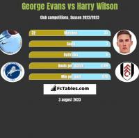George Evans vs Harry Wilson h2h player stats