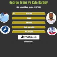 George Evans vs Kyle Bartley h2h player stats