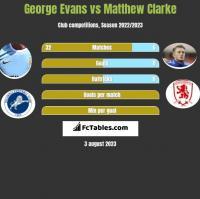 George Evans vs Matthew Clarke h2h player stats