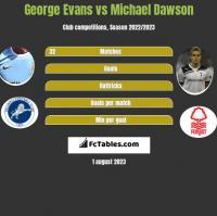 George Evans vs Michael Dawson h2h player stats