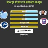 George Evans vs Richard Keogh h2h player stats