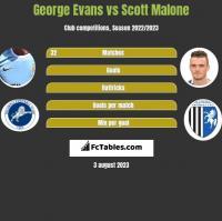 George Evans vs Scott Malone h2h player stats