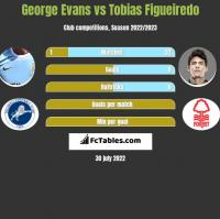 George Evans vs Tobias Figueiredo h2h player stats