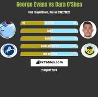 George Evans vs Dara O'Shea h2h player stats
