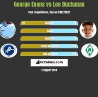 George Evans vs Lee Buchanan h2h player stats