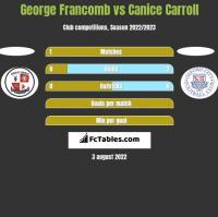 George Francomb vs Canice Carroll h2h player stats