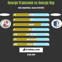 George Francomb vs George Ray h2h player stats
