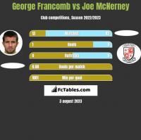 George Francomb vs Joe McNerney h2h player stats