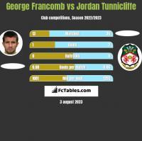 George Francomb vs Jordan Tunnicliffe h2h player stats