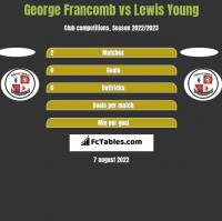 George Francomb vs Lewis Young h2h player stats