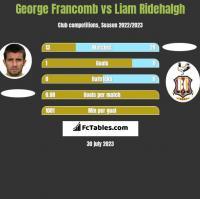 George Francomb vs Liam Ridehalgh h2h player stats