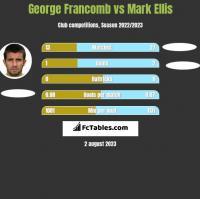 George Francomb vs Mark Ellis h2h player stats