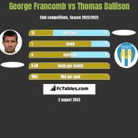 George Francomb vs Thomas Dallison h2h player stats