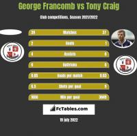 George Francomb vs Tony Craig h2h player stats