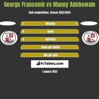 George Francomb vs Manny Adebowale h2h player stats