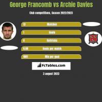 George Francomb vs Archie Davies h2h player stats