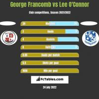 George Francomb vs Lee O'Connor h2h player stats
