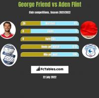George Friend vs Aden Flint h2h player stats