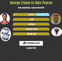 George Friend vs Alex Pearce h2h player stats