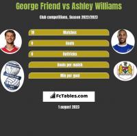 George Friend vs Ashley Williams h2h player stats
