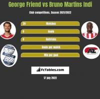 George Friend vs Bruno Martins Indi h2h player stats