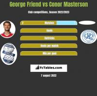 George Friend vs Conor Masterson h2h player stats
