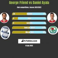 George Friend vs Daniel Ayala h2h player stats