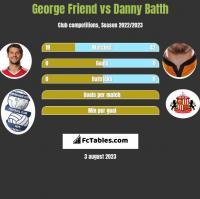 George Friend vs Danny Batth h2h player stats