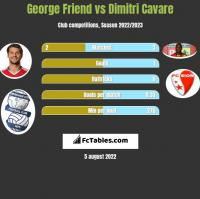 George Friend vs Dimitri Cavare h2h player stats