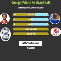 George Friend vs Grant Hall h2h player stats